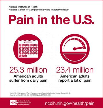 Pain Inforgraphic