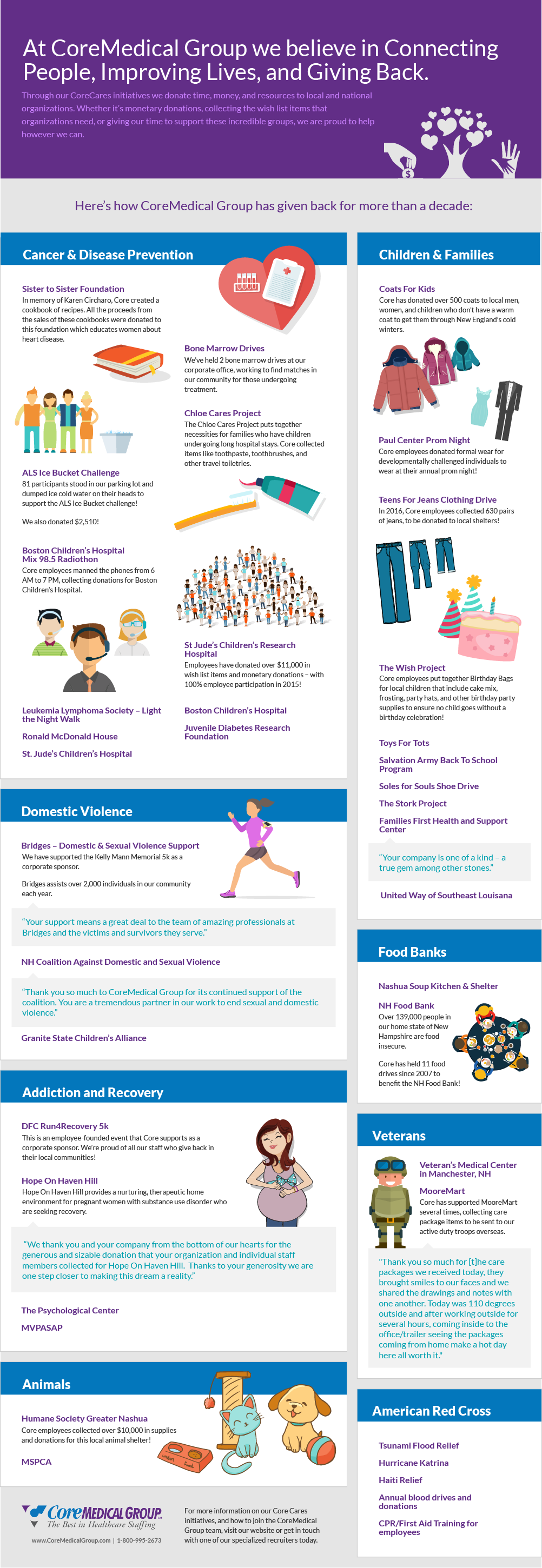 CoreMedical_Charitable_Giving_Infographic.png